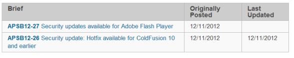 Adobe Patch Day: December 2012