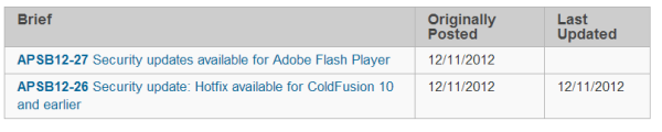 Adobe Patch Day: December 2012