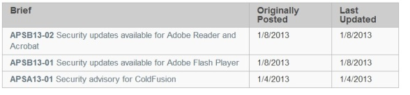 Adobe Patch Day: January 2013
