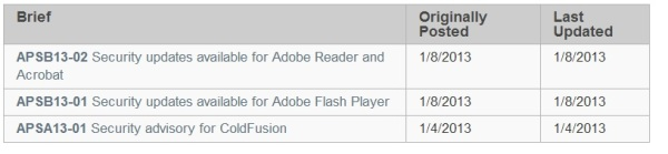 Adobe Patch Day: January 2013