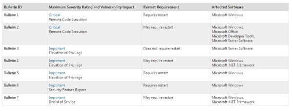 Microsoft Patch Day: January 2013