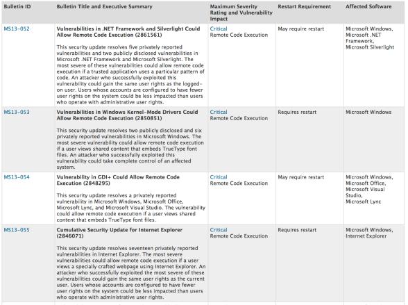 Summary of July 2013 Microsoft Updates