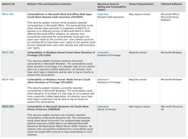 Microsoft Patch Day Summary, Jan 2014