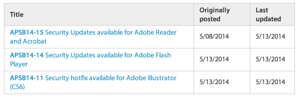 Adobe Patch Day, May 2014